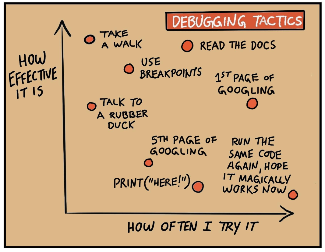Debugging Tactics