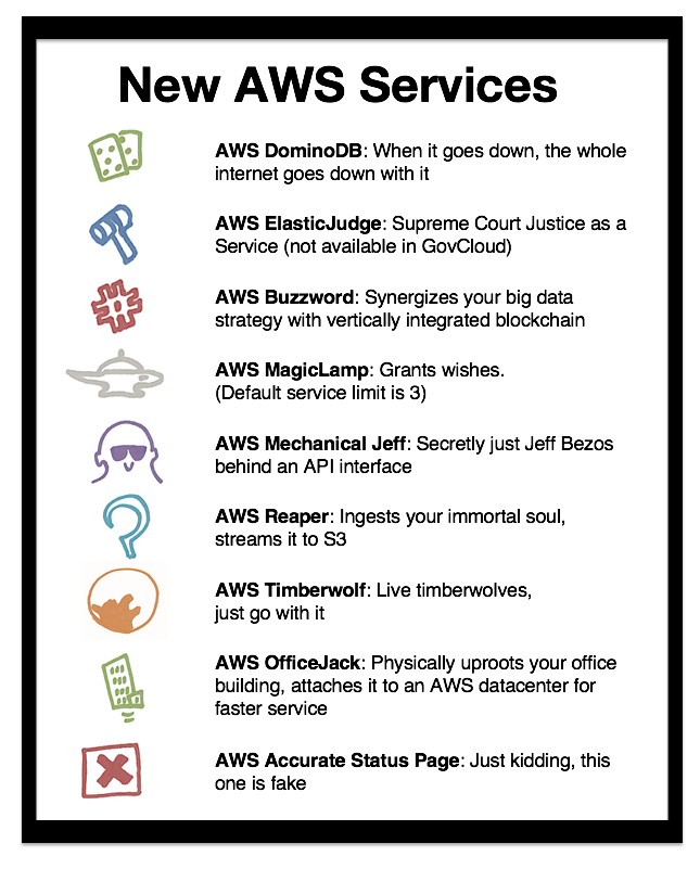 New AWS Services
